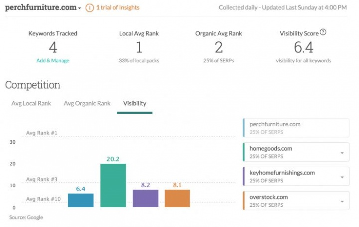 Moz Local Launches Search Insights Beta - Local Search Forum