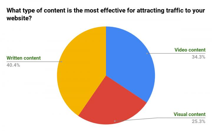 Content-Type-That-Attracts-Website-Traffic.jpg