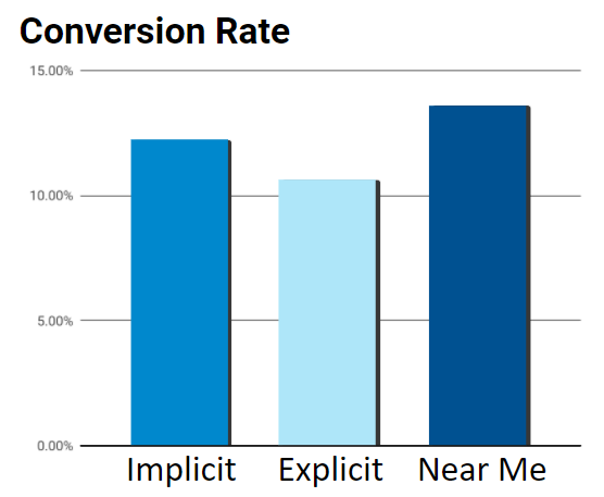 Conversions-by-Keyword-Type.png