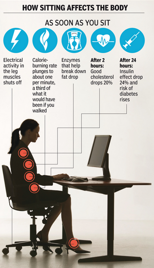 how_sitting_affects_the_body.png.png