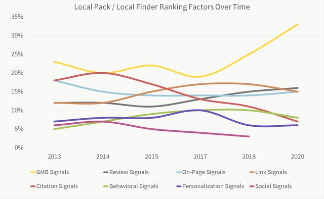 Local-Pack-Finder-Ranking-Factors-Over-Time-2.jpg