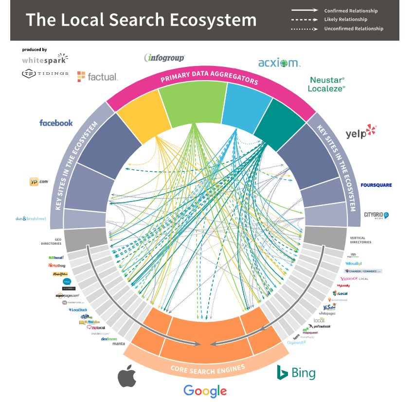 local search ecosystem.jpg