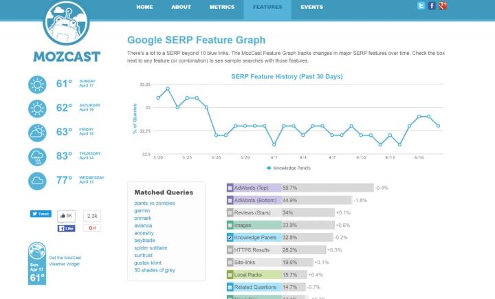 MozCast Feature Graph.jpg