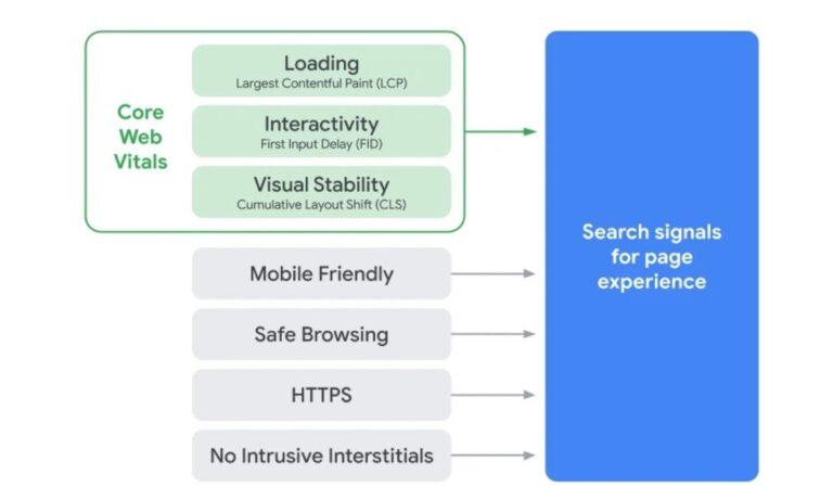 page-experience-ranking-factors-google-768x461.jpg