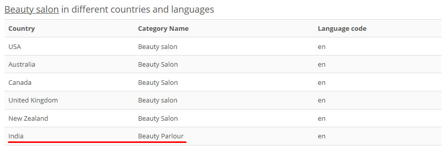 PlePer - Beauty salon - Google My Business Category Analyze.jpg