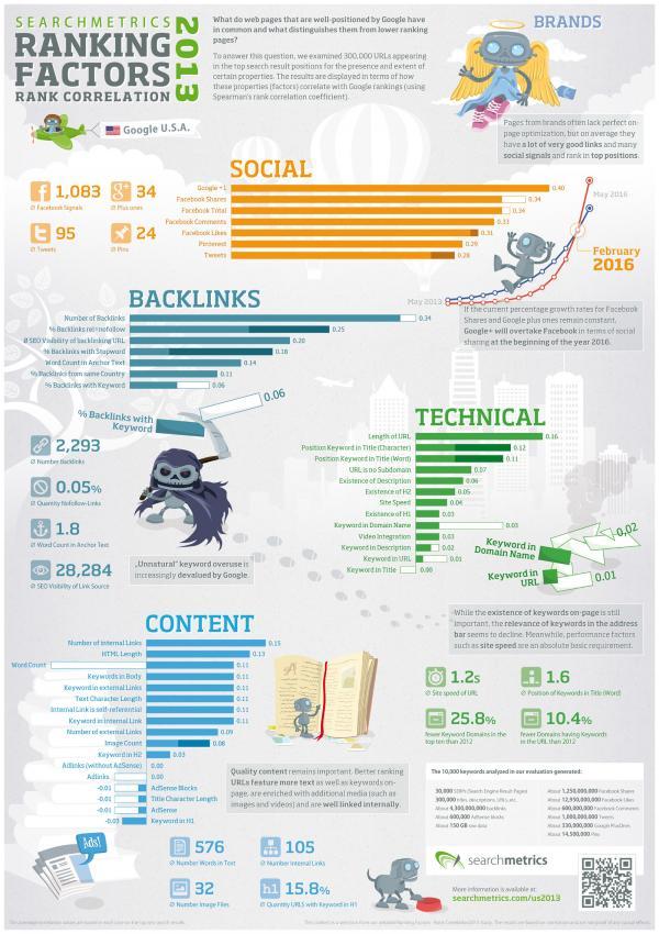searchmetrics_infographic_ranking_factors_us_2013.jpg