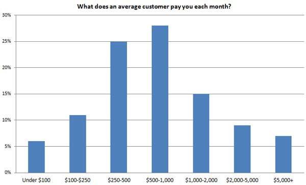 Local-SEO-Survey-10-avg-customer-pay.jpg