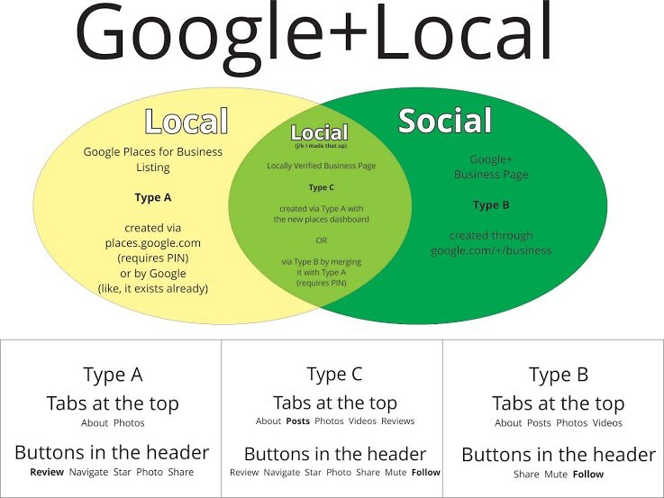 Google+Local page differences.jpg