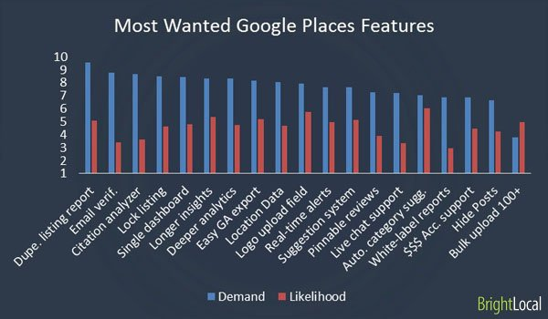 most-wanted-google-places.jpg
