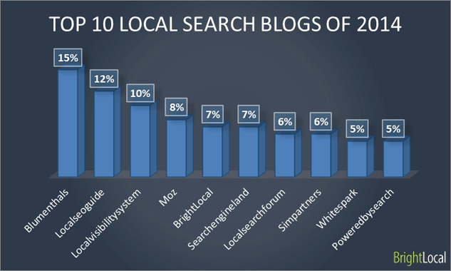 Top-10-local-search-blogs.png