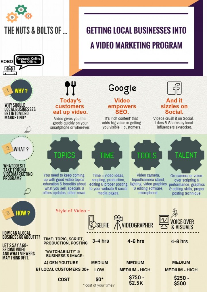 Infographic - Getting Local Biz into a Video Mktg Program.jpg