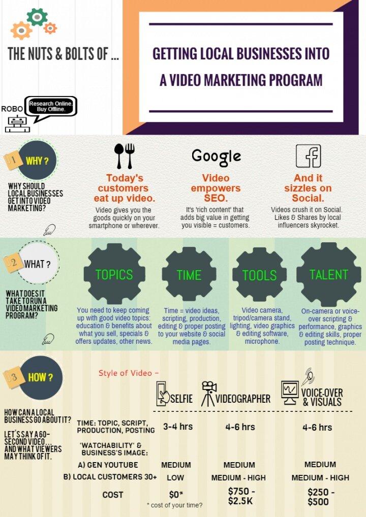 Infographic - Getting Local Biz into a Video Mktg Program.jpg