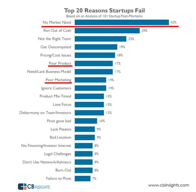 20 Reasons Startups Fail.png