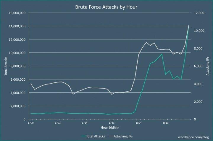 massive-brute-force-attack-Dec18.jpg